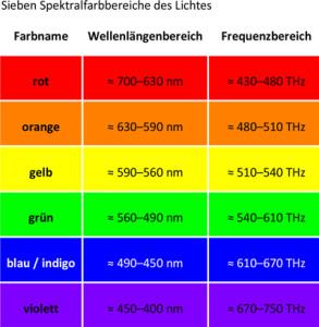 Bild-klein-Sieben-Spektralfarbbereiche-des-Lichtes