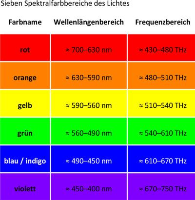 farben die unterbewusst unsere stimmung beeinflussen inhalierstifte shop. Black Bedroom Furniture Sets. Home Design Ideas